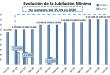 NACIONALES _EL AUMENTO JUBILATORIO ES DEL 5% Y EL HABER MÍNIMO ASCIENDE A 19.035 PESOS